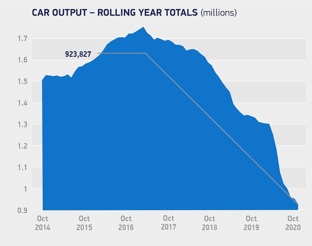 Car manufacturing output Oct 2020