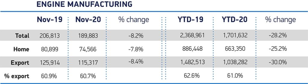November engine manufacturing output