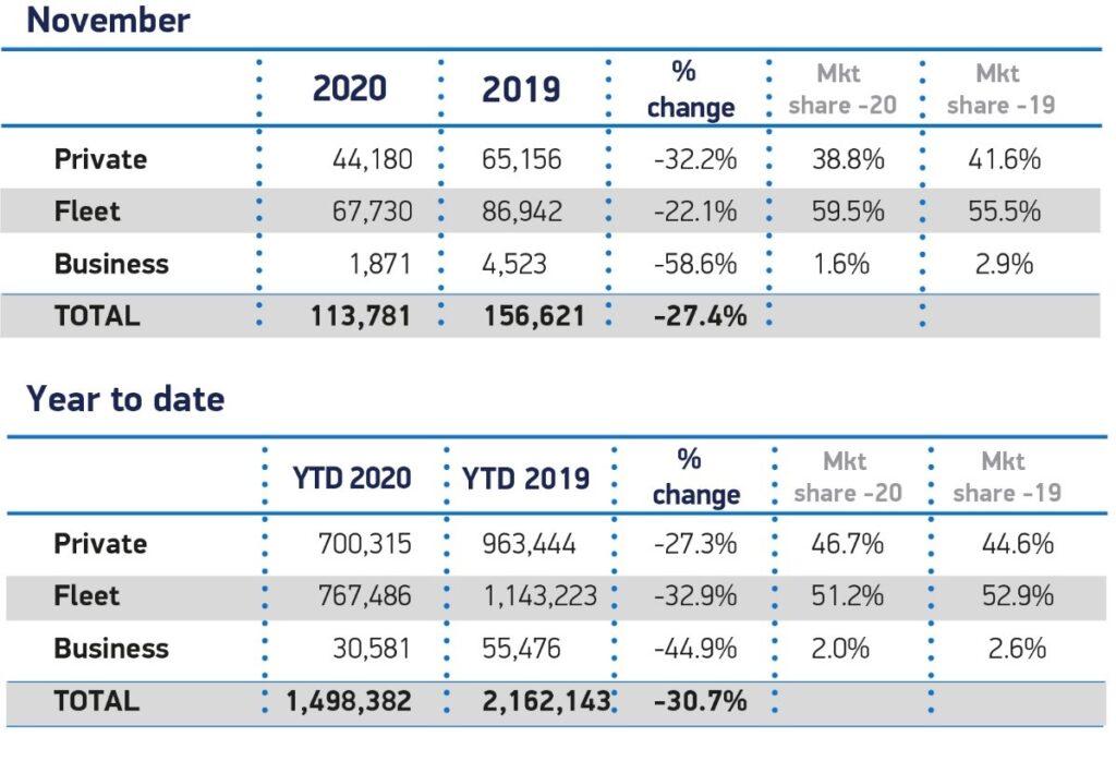 November vehicle sales