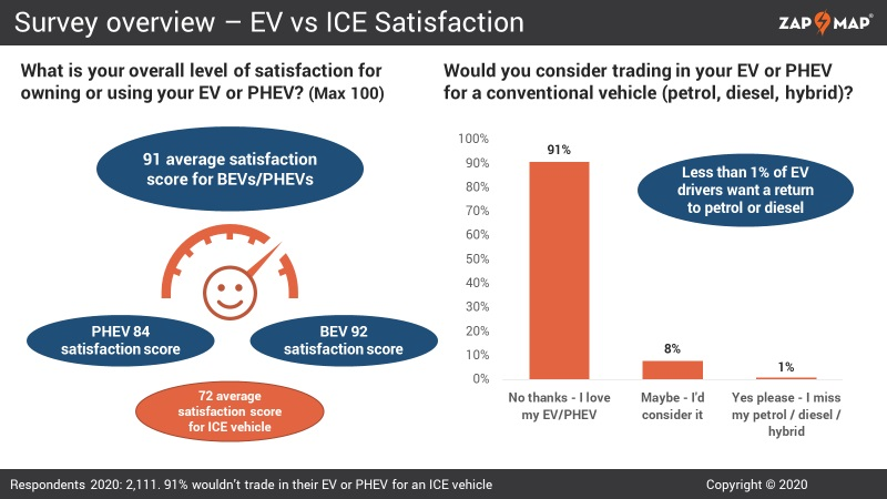 EV Satisfaction