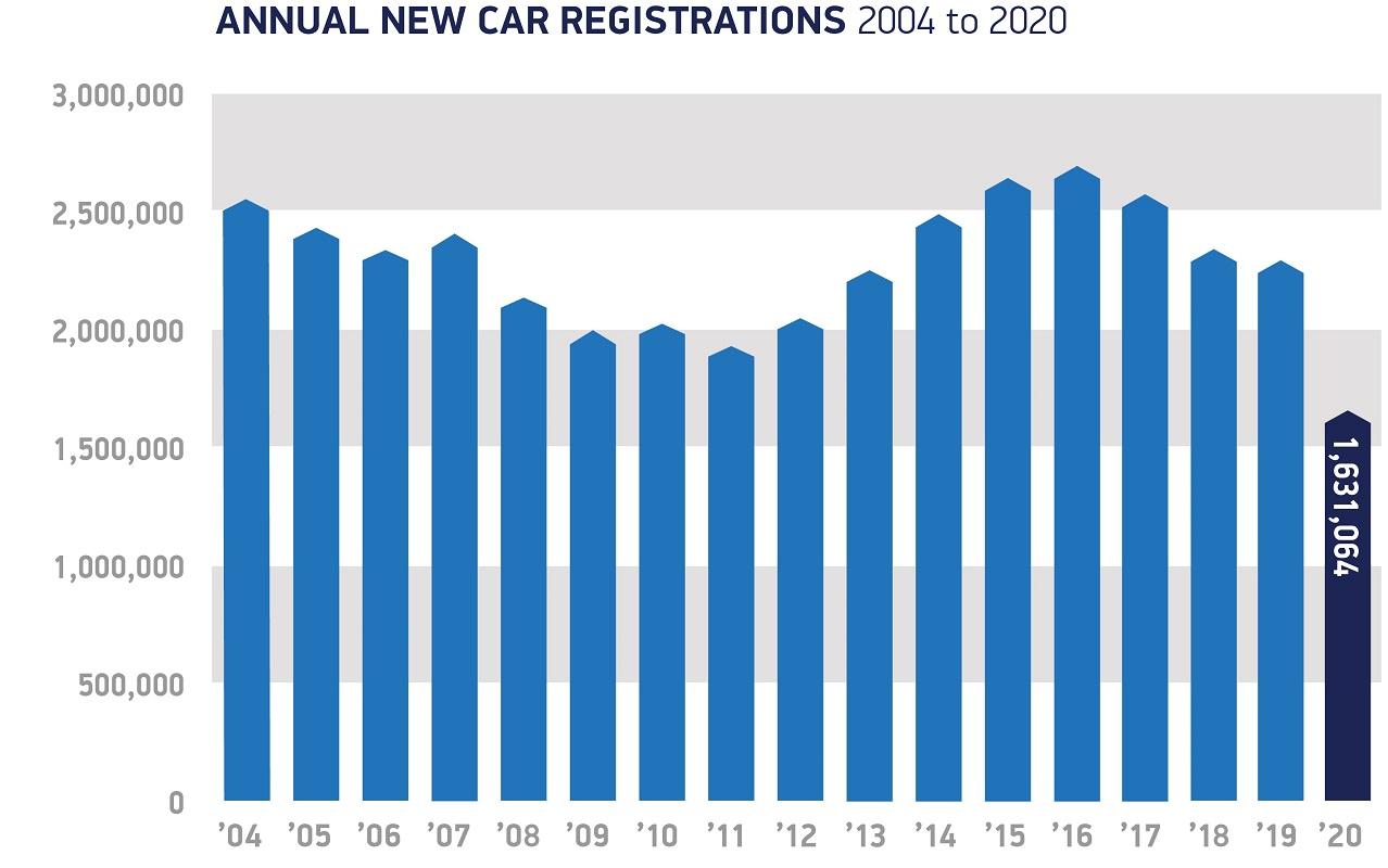 Vehicle registrations