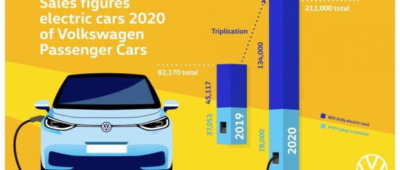 Volkswagen and Renault EV market leaders
