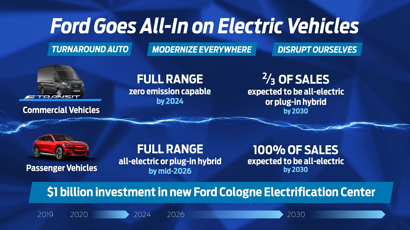 Ford All-in Electric