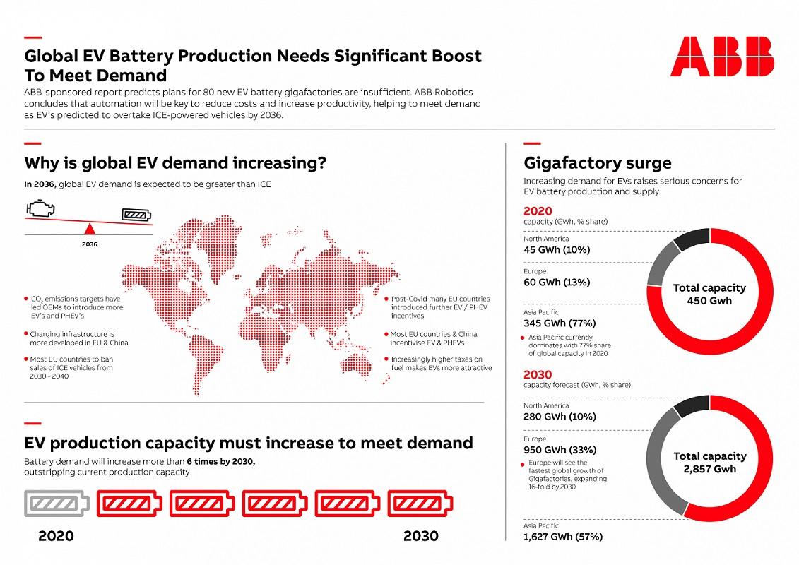 EV Battery Demand Chart