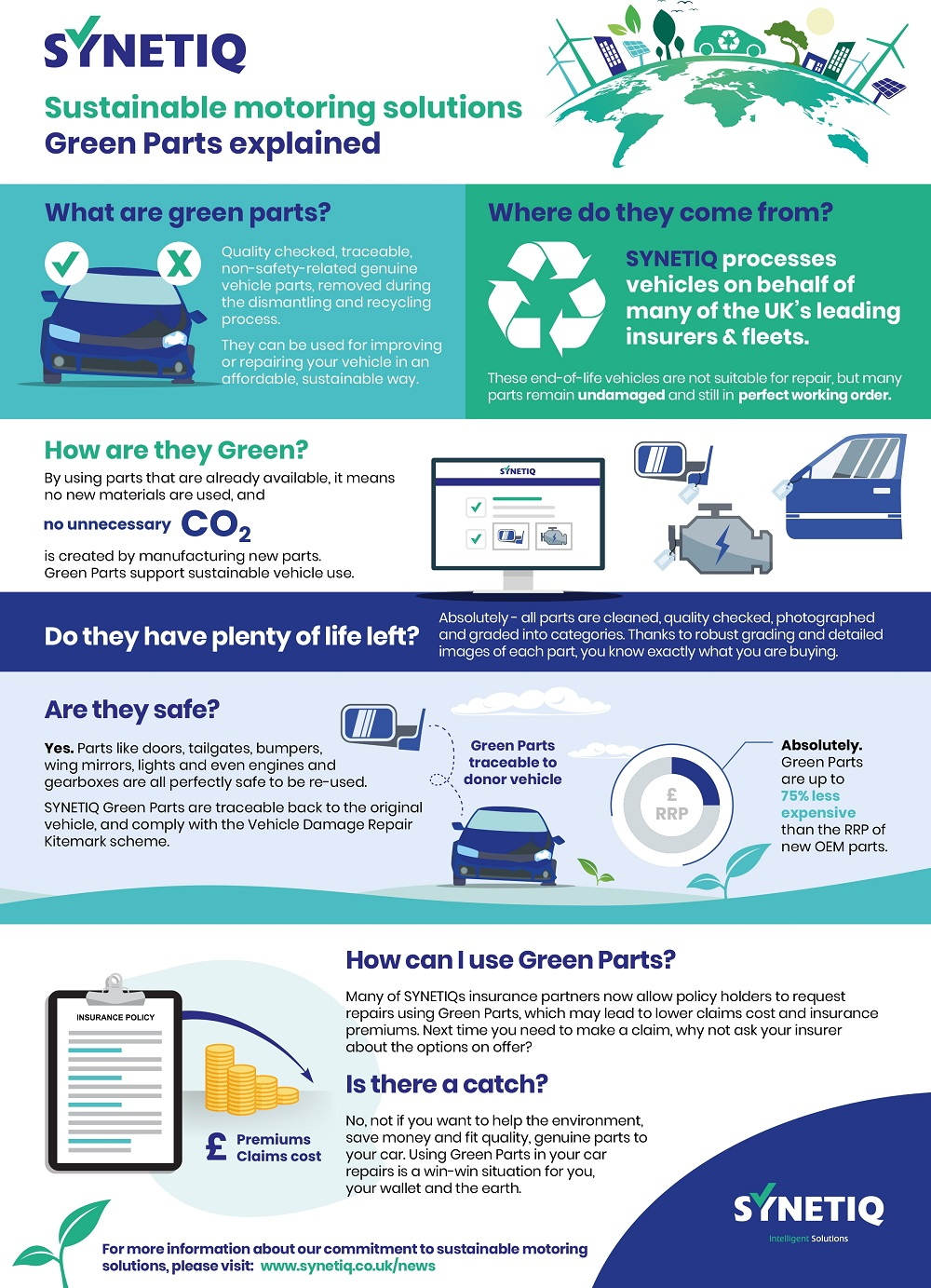 Green Parts Infographic